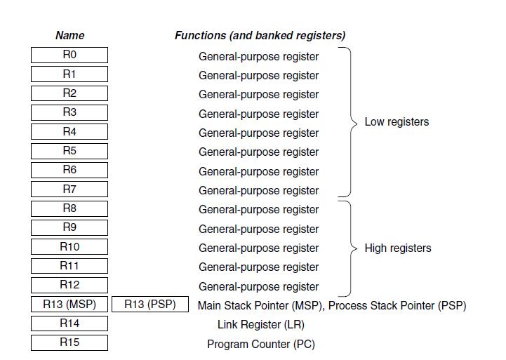 Esta imagem possuí um atributo alt vazio; O nome do arquivo é registersm3-1.png